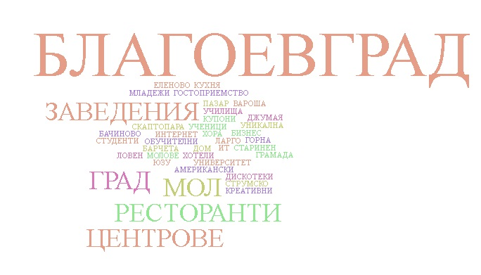 word cloud Blagoevgrad 3